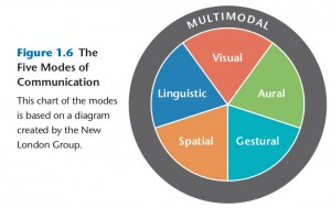 Five Modes of Communication